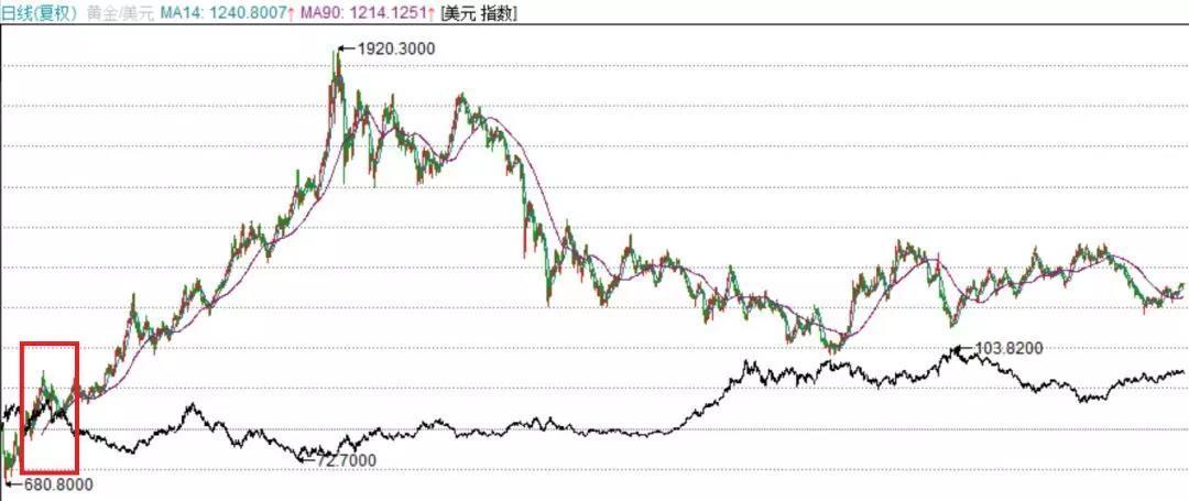 货币战争已经过时,黄金之战才是未来