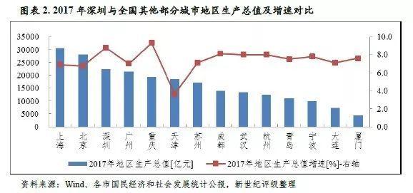 深圳市各区2018年经济总量_深圳市各区地图全图