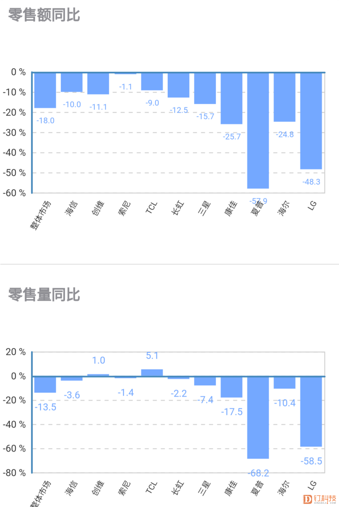 11月彩电线下市场继续下行,夏普、LG降幅较大