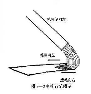 除痣笔的原理_防近视笔的原理