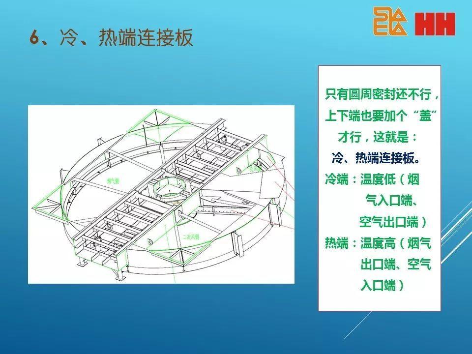 回转式空气预热器结构原理简析图片