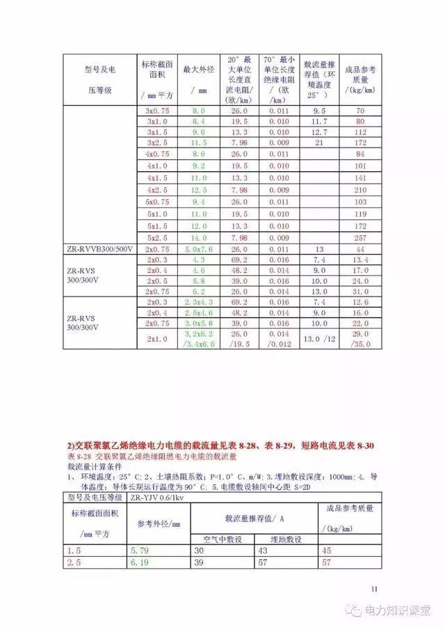 线缆百科最新电缆载流量表(电线电缆国家标准)