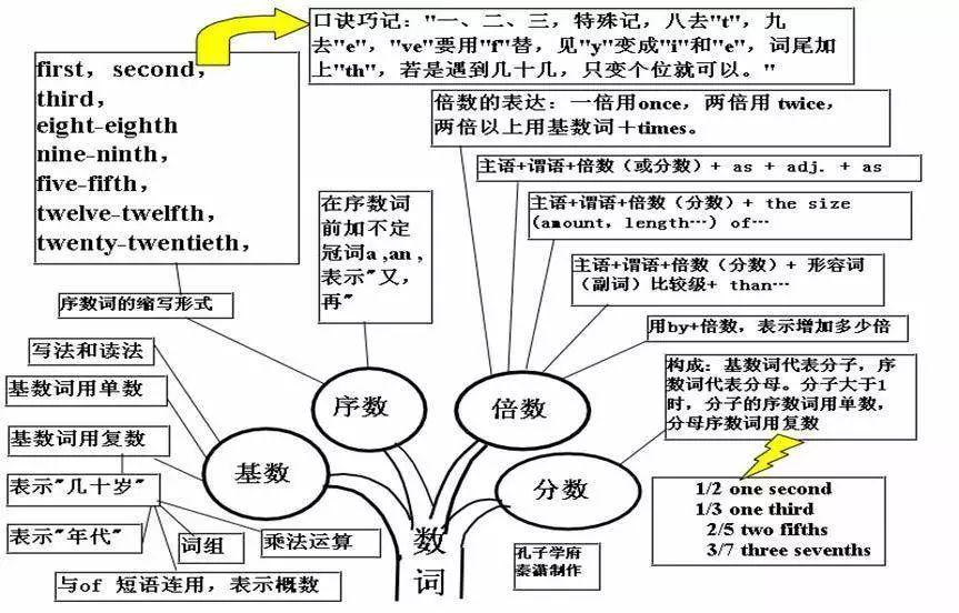 """v语法语法以下鹤壁导图多为树状,也被称之为""""英语正文知识树"""",曾经高中思维2015高考成绩图片"""