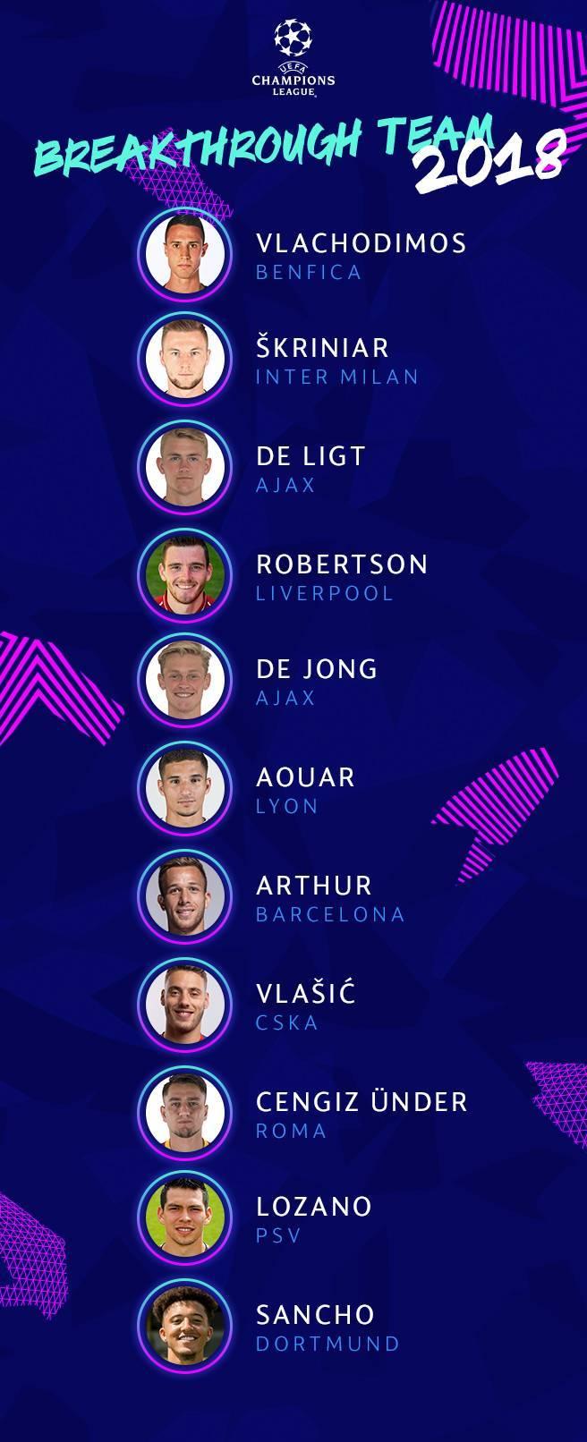 欧足联公布进步最快阵容最强00后+阿图尔入选