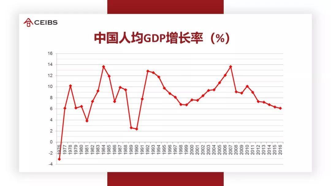 人均gdp增长率_中国gdp增长率