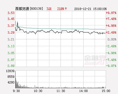 快讯:西部资源涨停报于3.53元