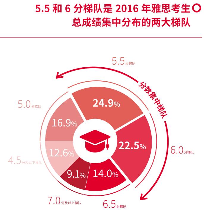 英国文化教育协会:第一手数据详解英语测评与教育国际化发展