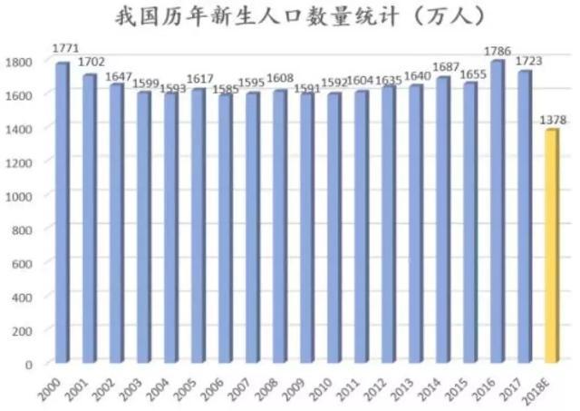 二胎人口预测_94万 日本出生婴儿创历史最低,总人口减少40万,专家 中国将比日