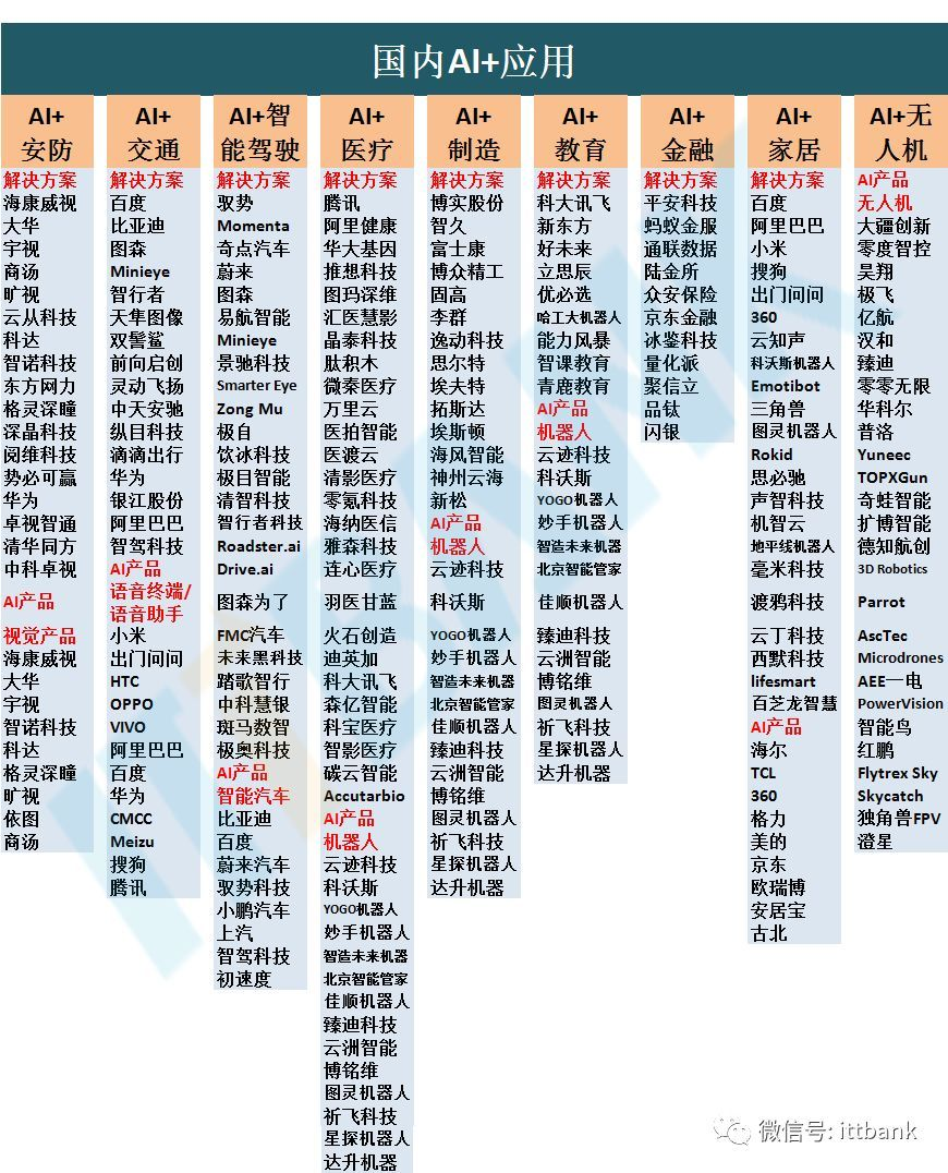 了解中国 AI 产业链!