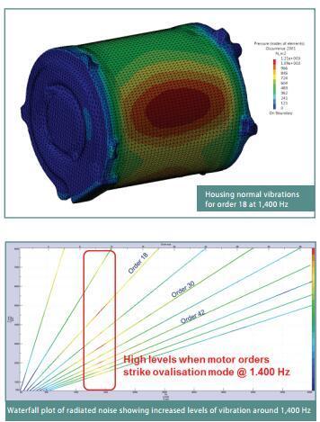 受迫振动与共振_针对多物流场的NVH分析-开关磁阻电机噪音的仿真与优化_定子