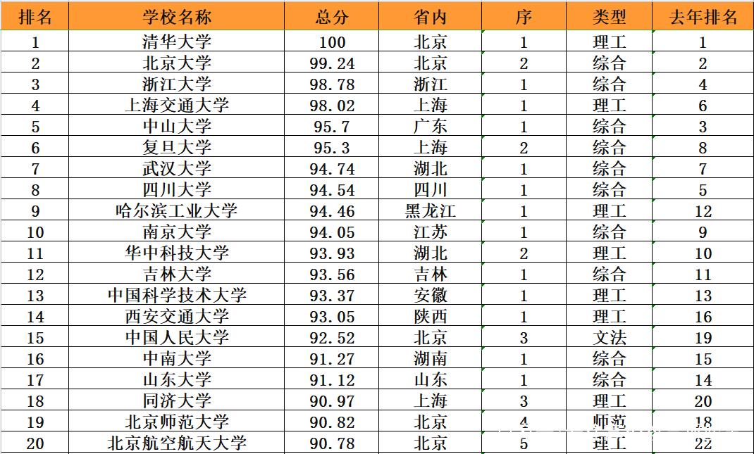 研究生排名_211研究生宿舍排名