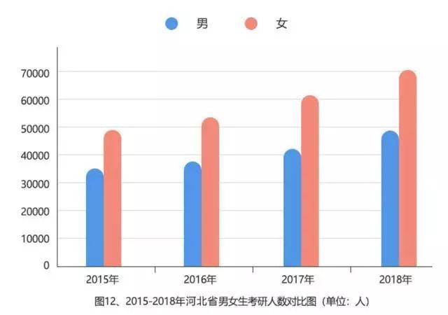 2019年考研今日开考:290万人报名,创历史新高(附女生考研最热