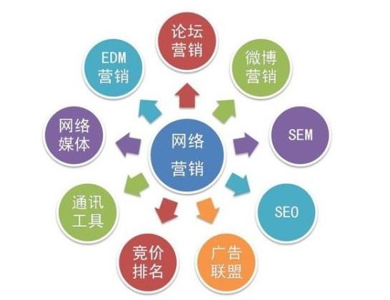 [干货]网络营销推广方案