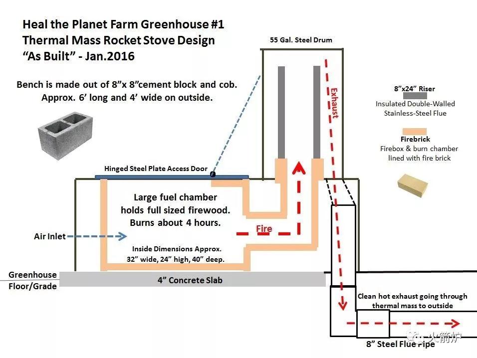 火箭炉最佳尺寸图纸:制作节能温室火箭炉质量加热器原理