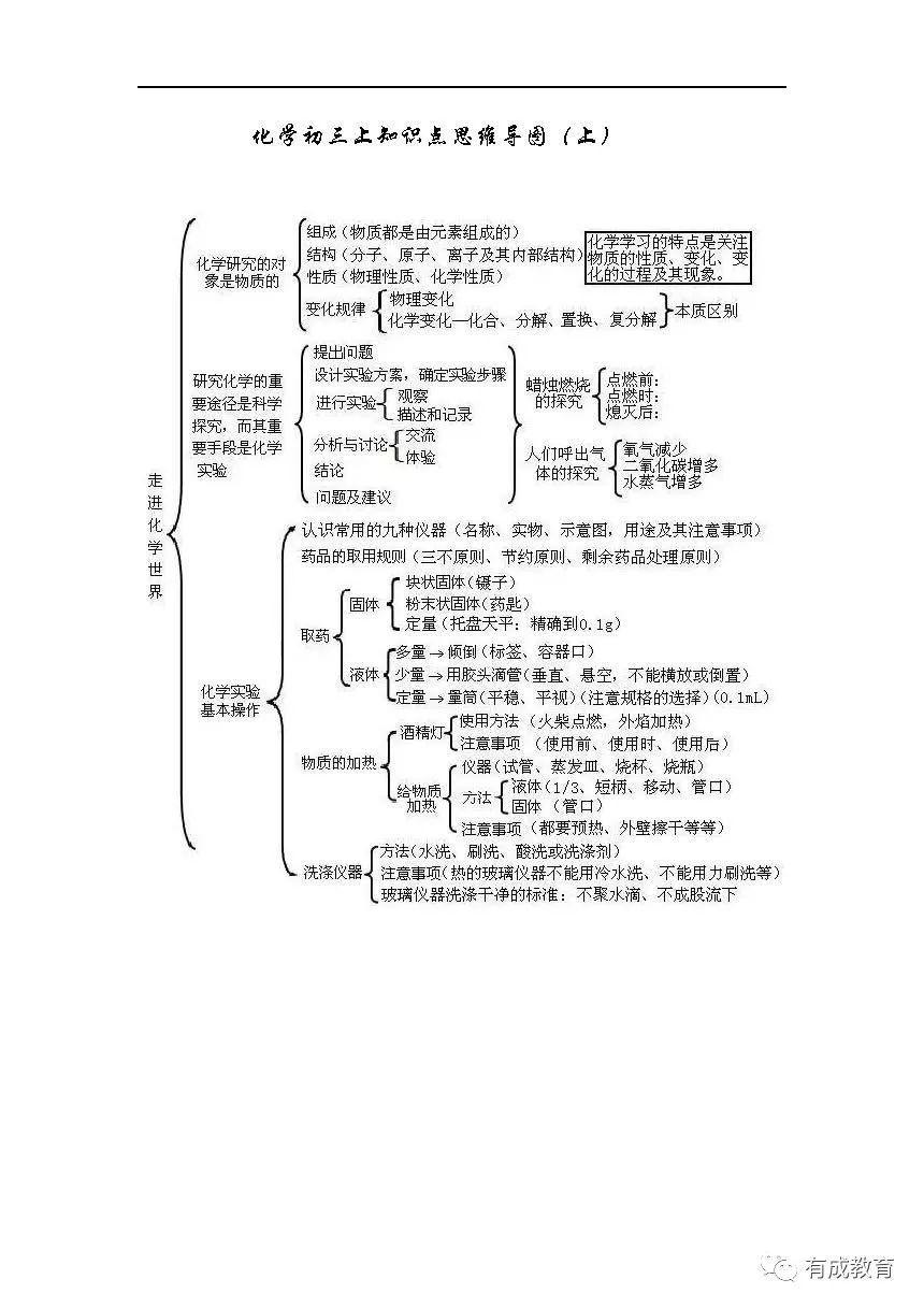 北京初三上学生学期知识点思维导图v学生初中化学制度图片