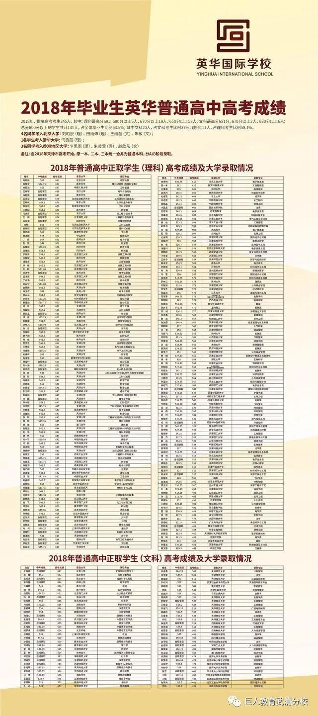 天津武清高中排名分析