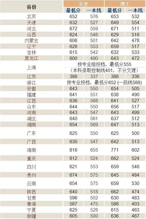 华中科技大学排名_华中科技大学