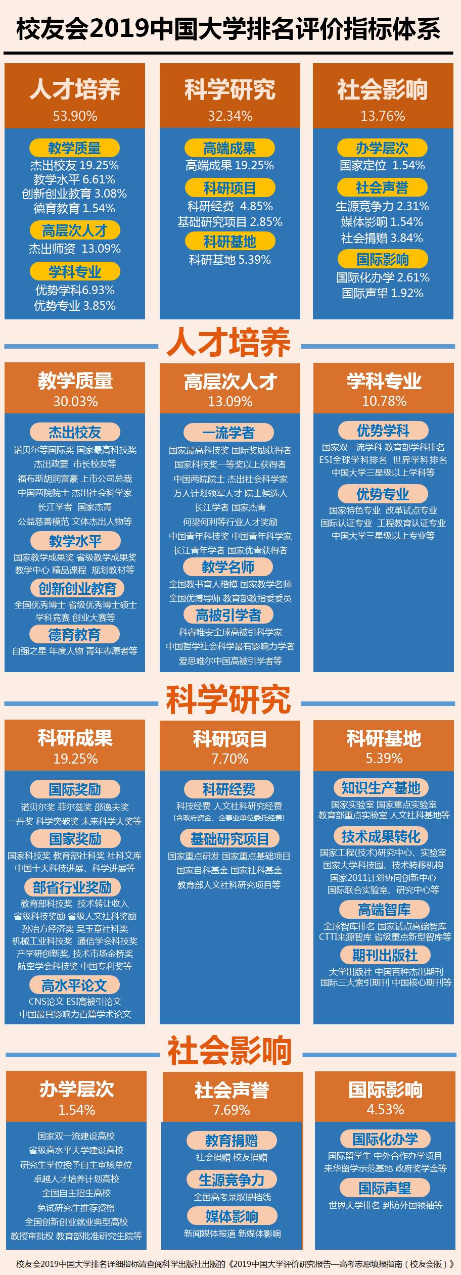 校友会2019中国大学分析实力排行榜发布北大第