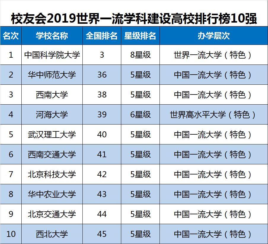2019武大版大学排行榜_武大版世界一流大学排行榜出炉 哈佛排第一