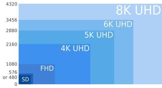 因搭5G快車,各大廠商紛紛布局8K電視