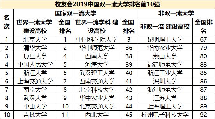 """北大持续12年连任第一!""""2019中国大学排行榜"""""""
