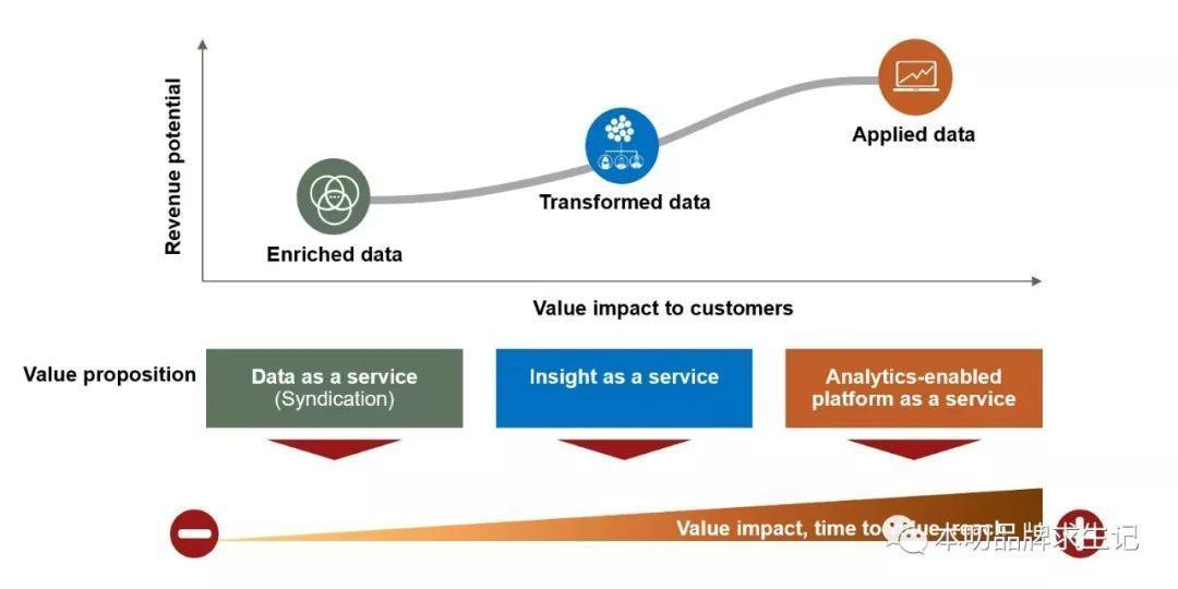 所有的公司都是数据公司,有这5种数据变现途径
