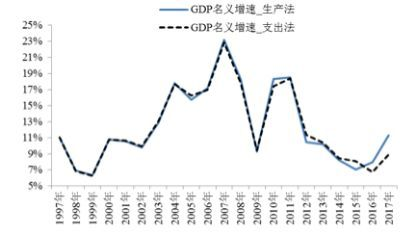 核算gdp的支出法_范闻 GDP核算有三种方法,即生产法 收入法和支出法,三种方法从不同的角度反映国民经济生产活动成果