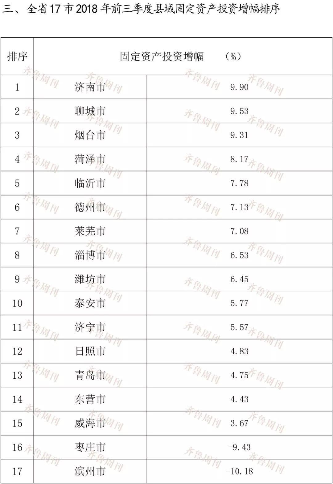 潍坊gdp排名全国_潍坊人均GDP排行出炉 第一名竟是这个地方 你家乡排名第几