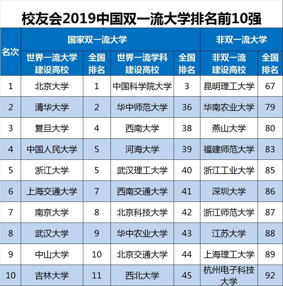 校友会2019中国大学排名发布 复旦第4浙大第5这所大学第3