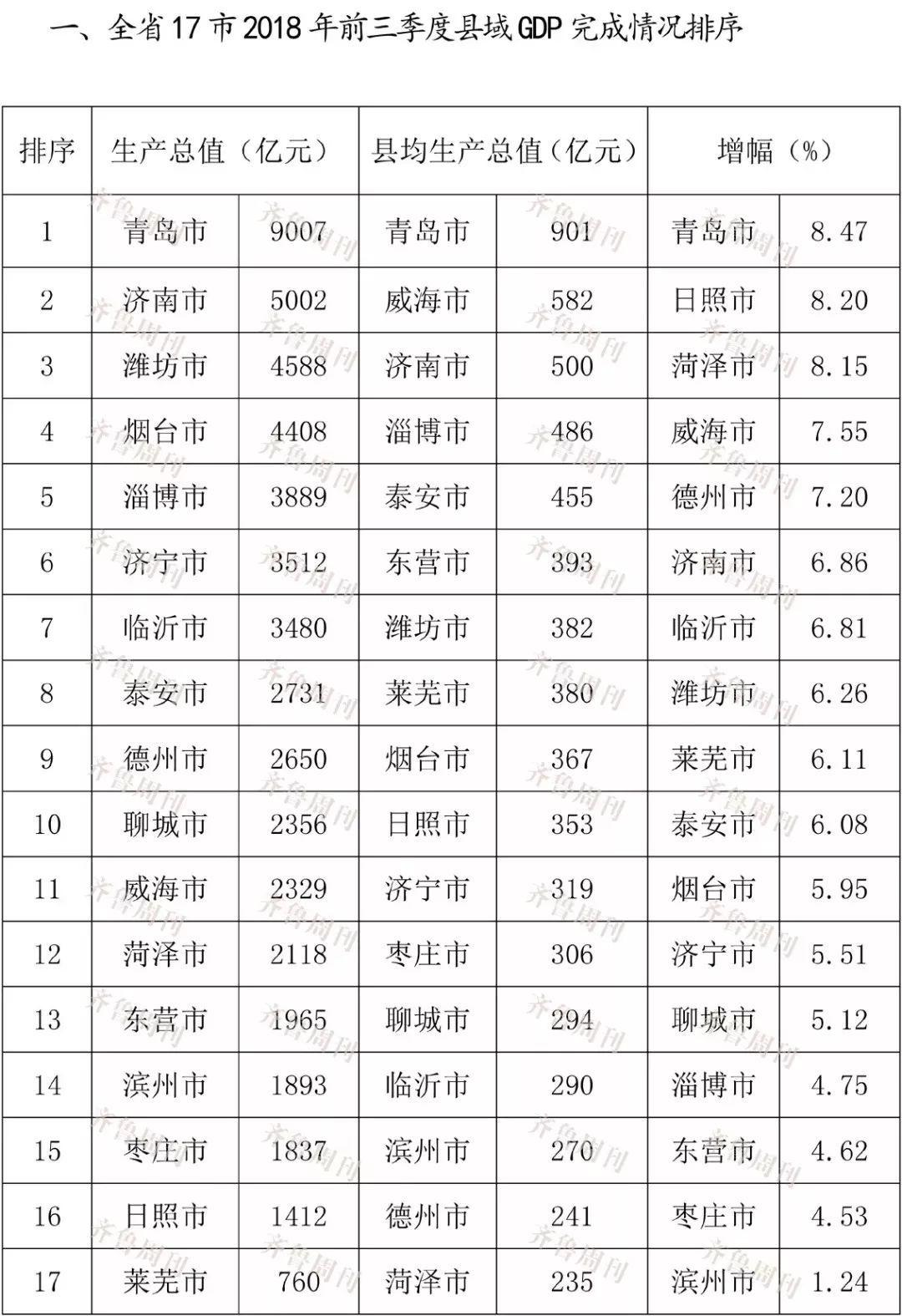 2021元谋县gdp排名_山东150个县区GDP最权威排行 黄岛即墨位列前三