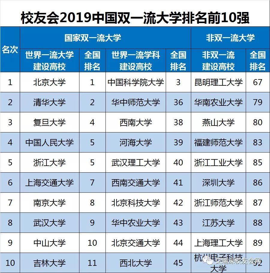 2019著名大学排行榜_2019世界最权威十大大学排名发布,华东上榜高校最多