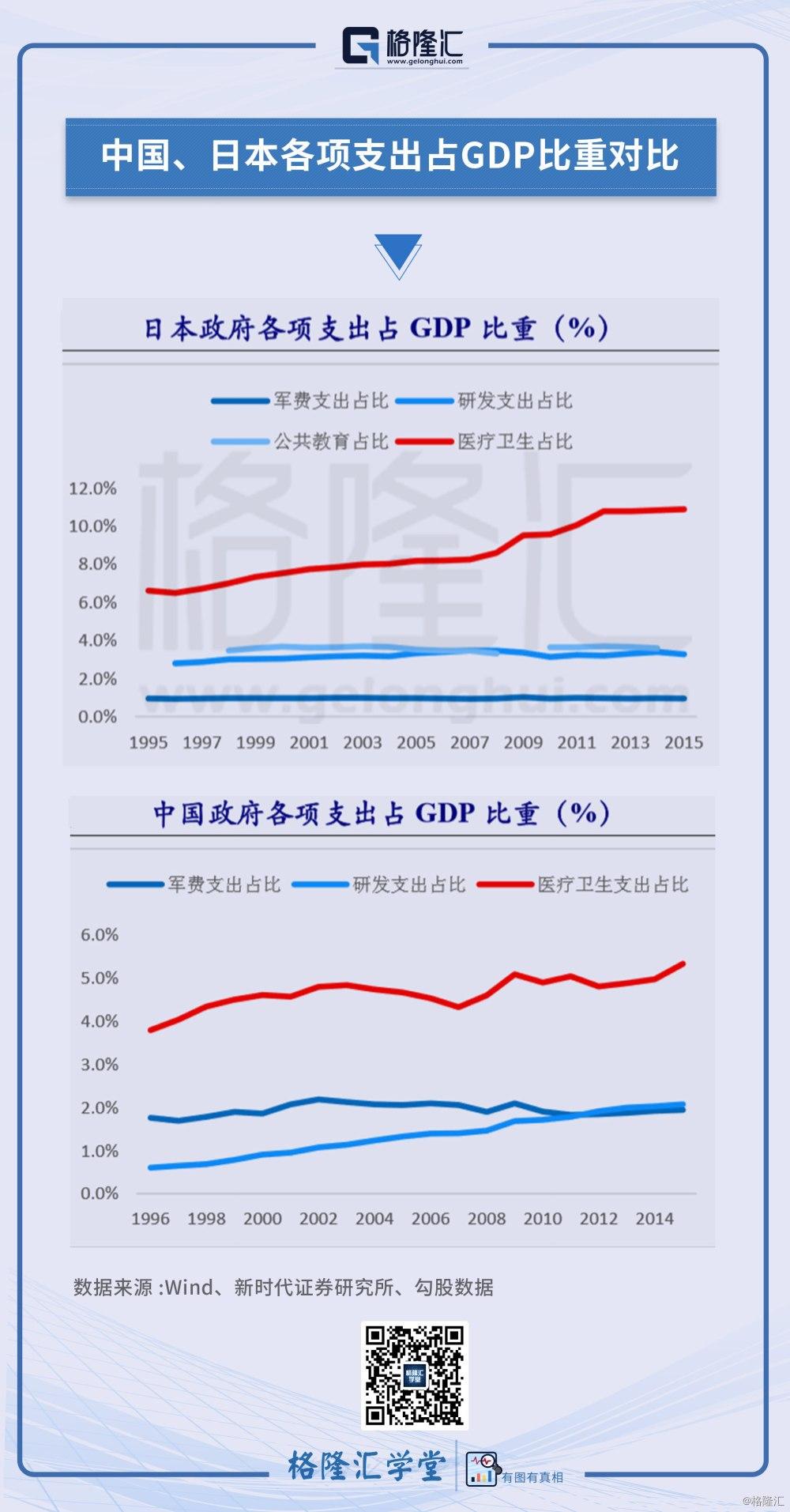 日本防卫支出占GDP多少_千万不要定居日本 不然你会