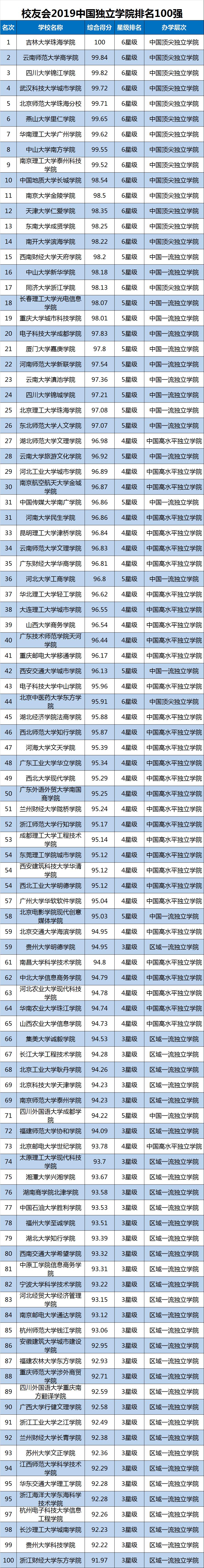 2019中国大学排行榜单最新发布,转给高考生!插图15