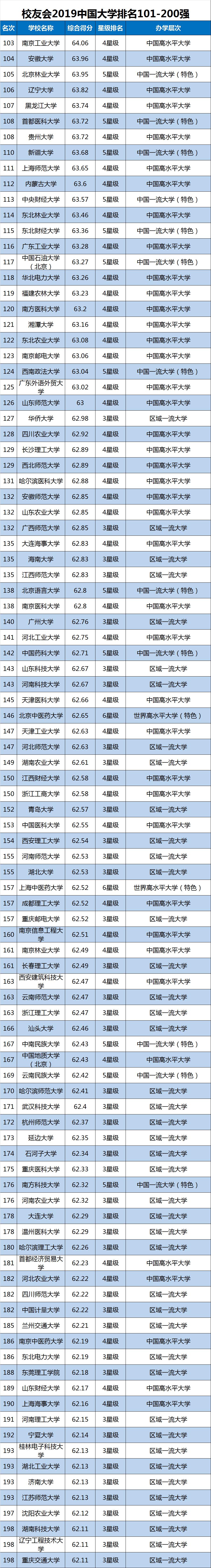 2019中国大学排行榜单最新发布,转给高考生!插图7