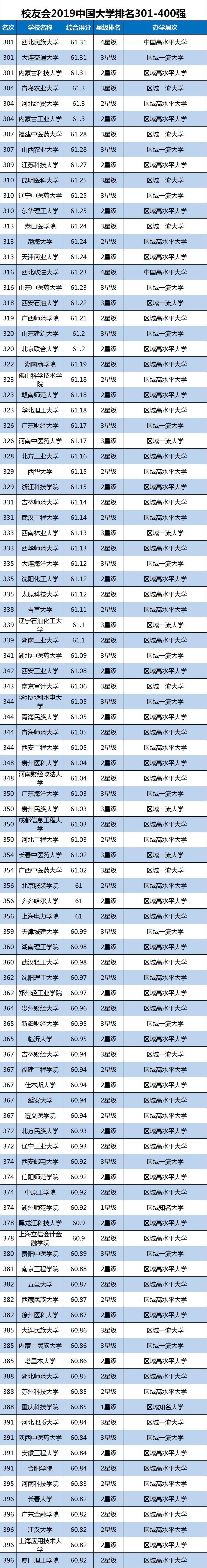 2019中国大学排行榜单最新发布,转给高考生!插图9