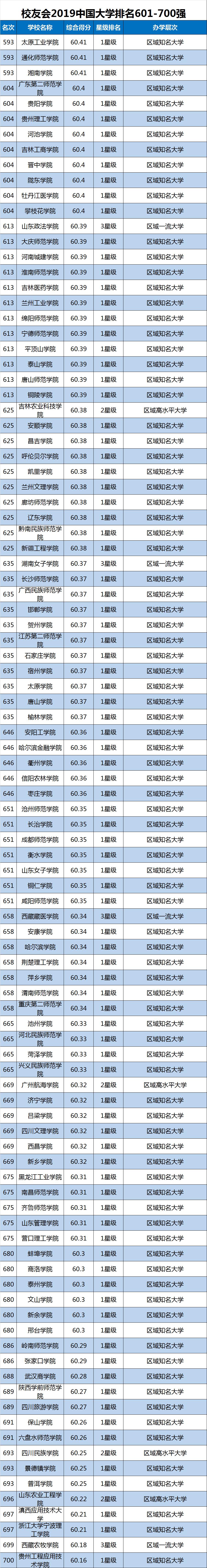 2019中国大学排行榜单最新发布,转给高考生!插图12