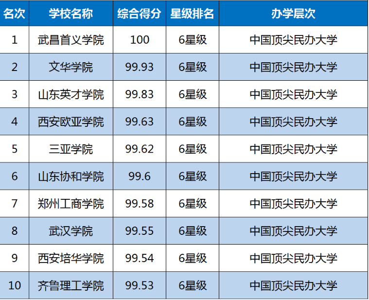 2019中国大学排行榜单最新发布,转给高考生!插图3