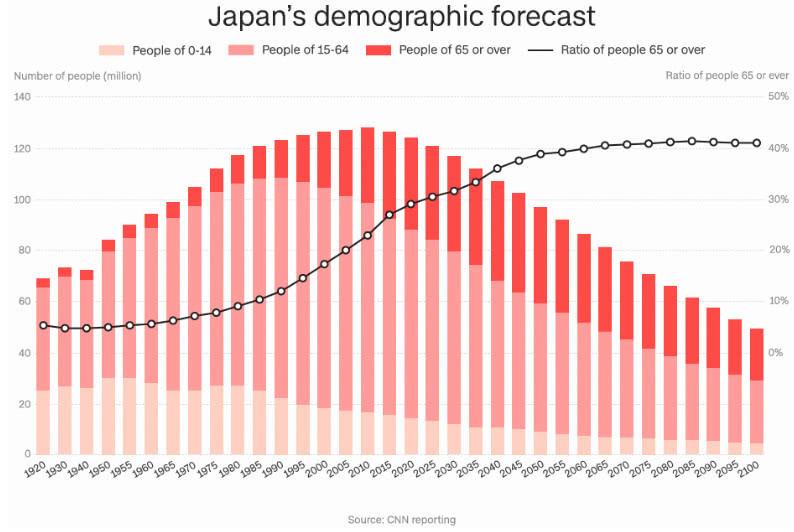日本每年人口_日本出生率创1899年来低位 央行或印钱送给怀孕家庭(3)