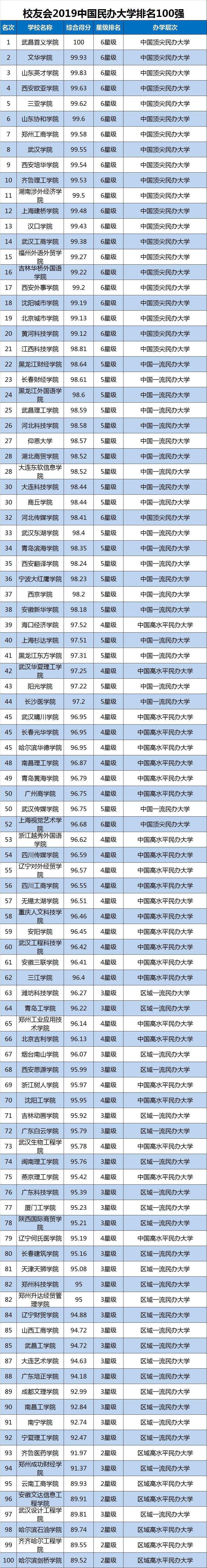 2019中国大学排行榜单最新发布,转给高考生!插图13