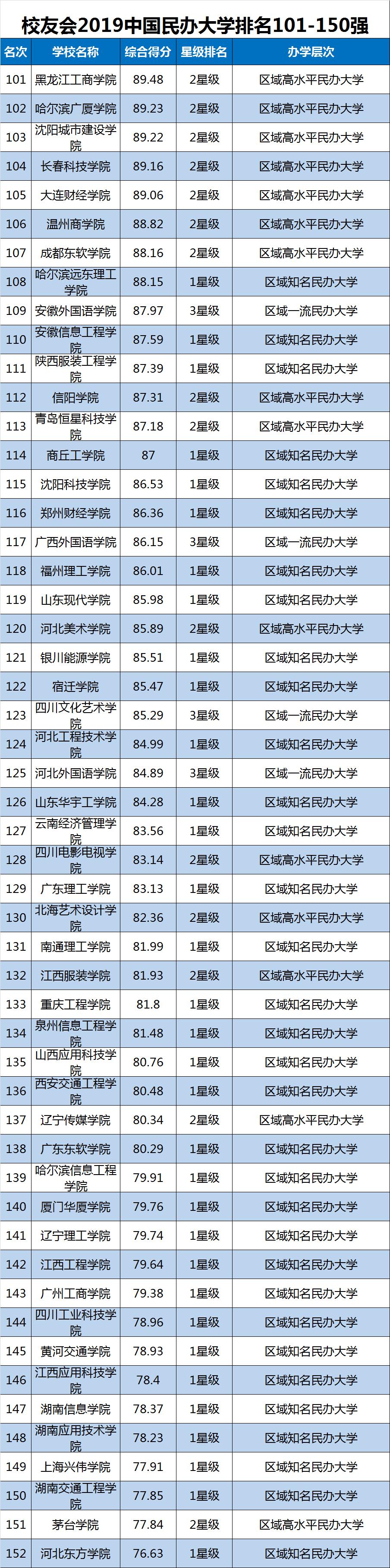 2019中国大学排行榜单最新发布,转给高考生!插图14
