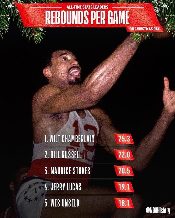 [狐]NBA圣诞大战纪录排行:科比得分王韦德胜场最多