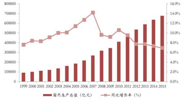 2017年上半年城市gdp_广州首超北京上海 再过2天,16个好消息让你不愿离开广州