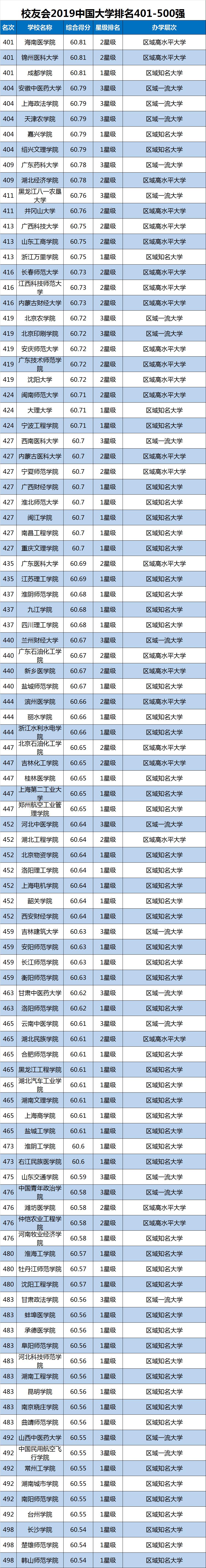 2019中国大学排行榜单最新发布,转给高考生!插图10