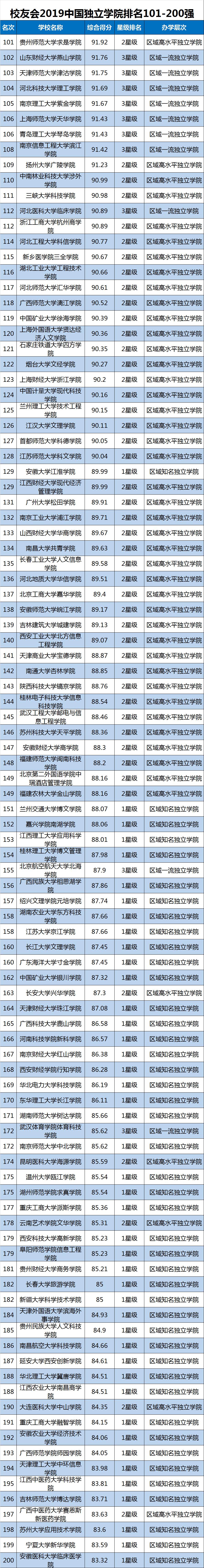 2019中国大学排行榜单最新发布,转给高考生!插图16
