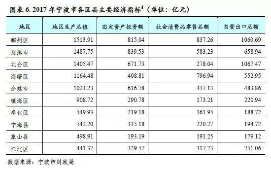慈溪2018经济总量_慈溪职高奶截图