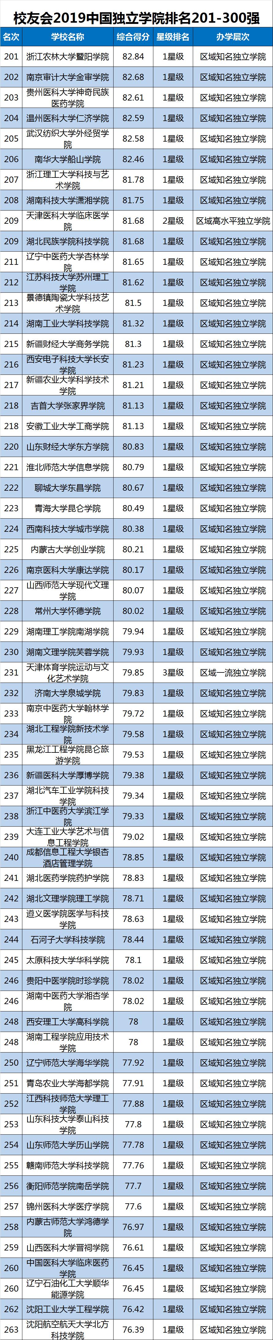 2019中国大学排行榜单最新发布,转给高考生!插图17