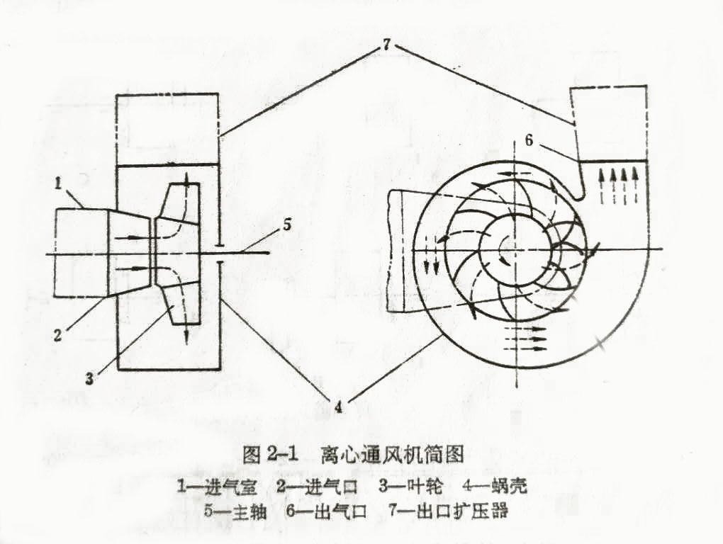 风机偏航系统的工作原理_透平风机工作原理动图