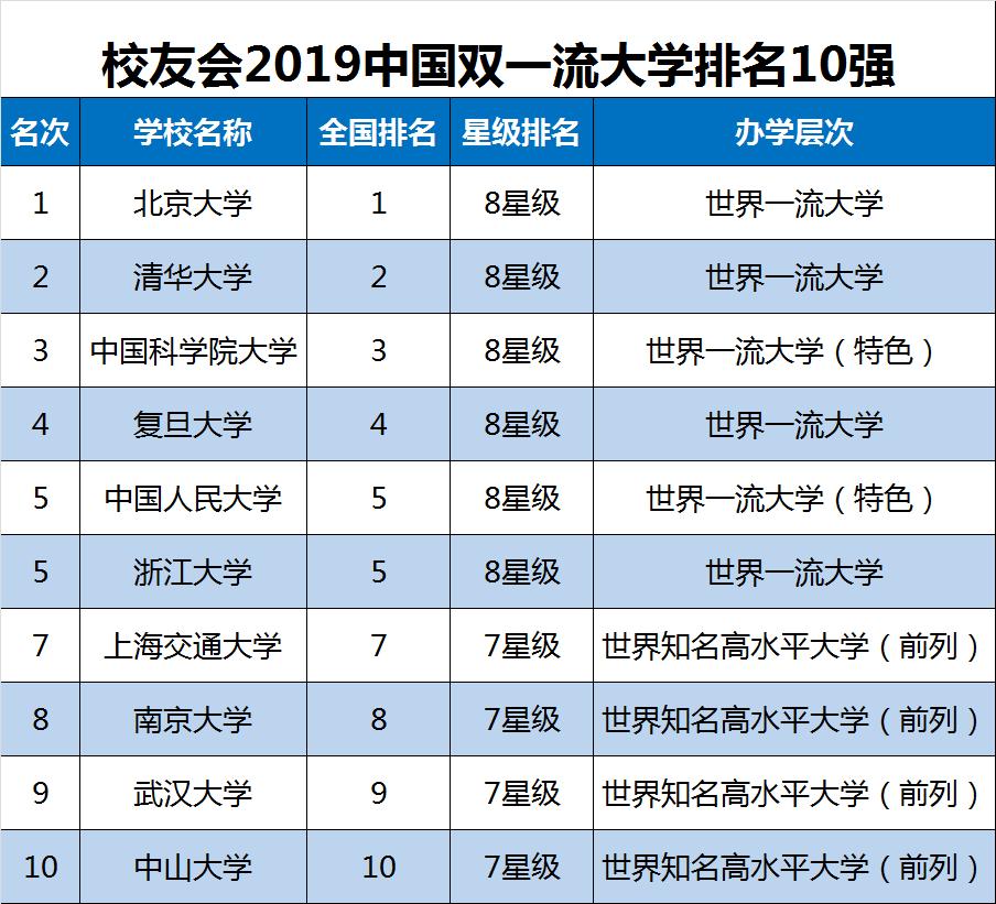2019中国大学排行榜单最新发布,转给高考生!插图2