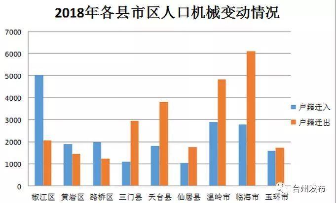 台州户籍人口_台州人口2019总人数口