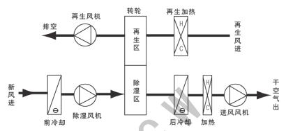 低露点工艺条件下转轮除湿机的应用